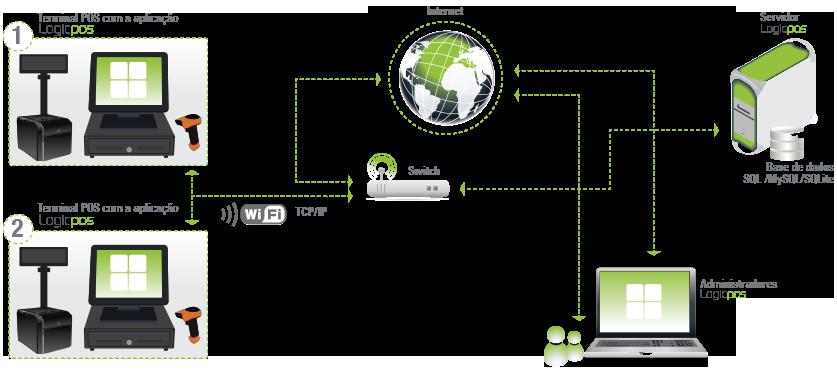 O Esquema acima ilustrado é exemplo para qualquer negócio que pretenda um sistema sistema de gestão de vários pontos de venda num só local.