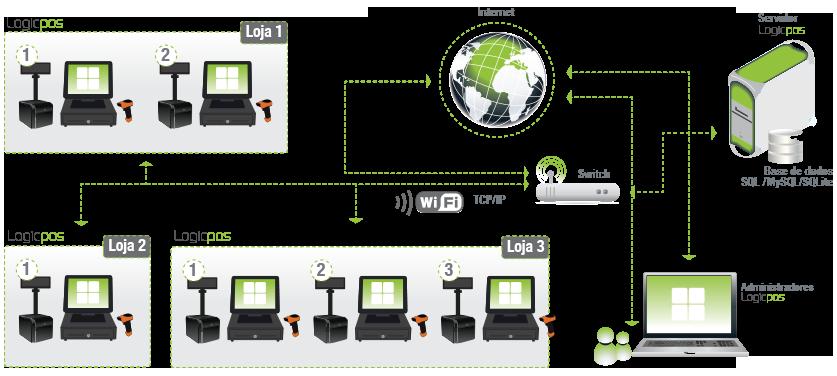 O Esquema acima ilustrado é exemplo para qualquer negócio que pretenda um sistema de gestão com vários pontos de venda em vários locais.
