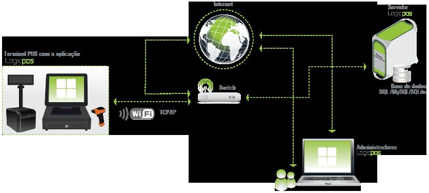 O Esquema acima ilustrado é exemplo para qualquer negócio que pretenda um sistema de gestão com um ponto de venda.